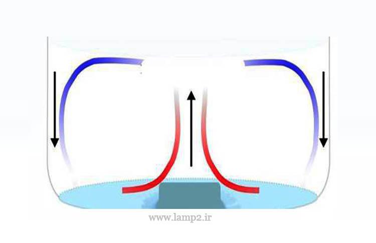 بخاری برقی همرفتی چگونه کار می کند