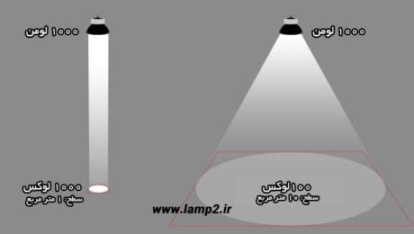 یک لامپ 100 چند لوکس است؟